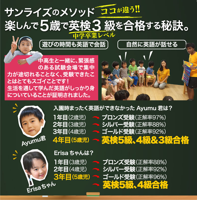 Students registered at Sunrise Kids have passed Eiken level 3 at age 5!