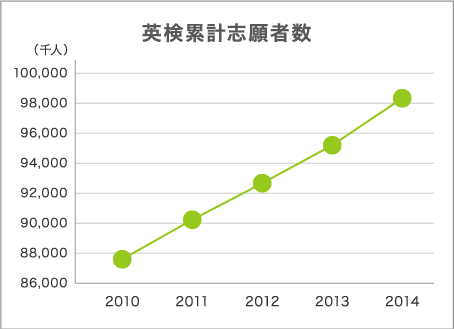 Eiken total number of applicants